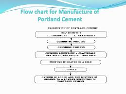 Cement And Refactories Powerpoint Slides