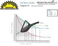 1 Tadpole Dive Chart New Tricks Tadpole