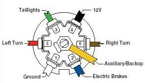 wiring diagram for 7 way blade plug wiring diagram 7 Way Blade Wiring Diagram wiring diagram for 7 way blade plug how to wire up the lights brakes your vehicle trailer 7 way rv blade wiring diagram