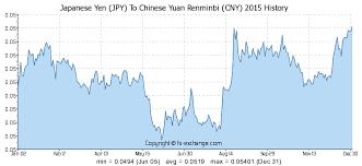 Japanese Yen Jpy To Chinese Yuan Renminbi Cny History