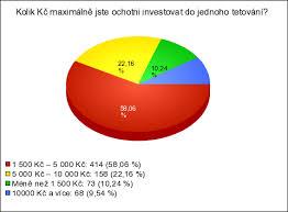 Fenomén Tetování V české Kultuře Výsledky Průzkumu