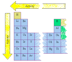 Element Reactivity Chart Activity Of Metals