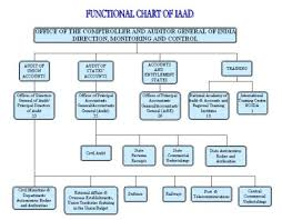 Cag Organisation Chart Official Website Of Up Prisons Administration Reform