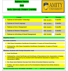 amity university distance learning courses list distance  diploma courses from amity distance learning