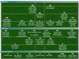 Dolphins Release Depth Chart For Texans Game The Phinsider