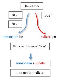 4 9 Polyatomic Ions Chemistry Libretexts