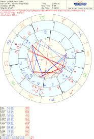 14 Detailed Priyanka Chopra Natal Chart
