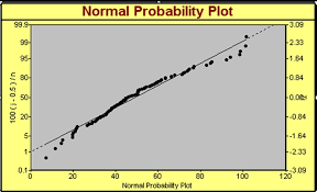 Six Sigma Probability Chart Normal Probability Plot Normal Distribution Curve