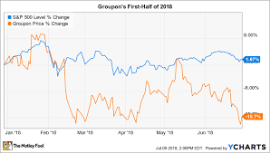 Why Groupon Stock Has Lost 16 In 2018 The Motley Fool