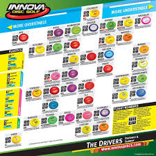 Disc Selection Charts Lake County Disc Golf Club
