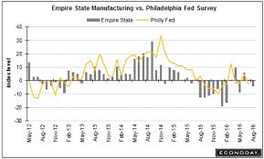 Empire Manufacturing Index Housing Market Index Hotel