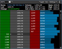 Forex Depth Chart Barchart Trader Market Depth Ladder