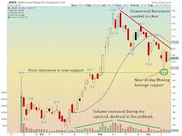 Alibaba Stock Chart Is Alibaba Stock Baba Ready For Its Next Move See It Market
