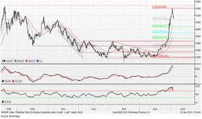 Shcomp Chart Shanghai Composite May Fall To 2 500 Barrons