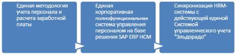 Эльдорадо Управление персоналом на sap erp hcm  Файл Эльдорадо 03 png