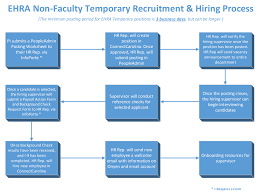 New Employee Onboarding Process Flow Chart Temporary Ehra Epa Employees Unc Research