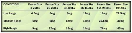 Edible Dosage Chart Cbd Edible Dosage Chart