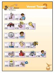 Wilson Vowel Chart Vowel Teams Wilson Reading Teaching Phonics First Grade
