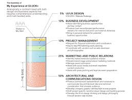 What Is Website Architecture Design Gluck Architecture Storytelling Suoya Works