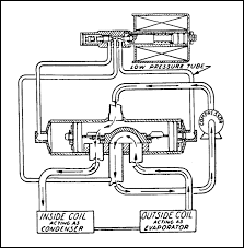 heat pumps part 1 reversing valves industrial controls note that the slide valve is the same whether piloted by a 3 way or 4 way valve therefore one can replace the other