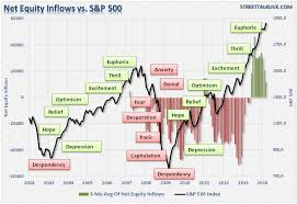 Your Brain Is Killing Your Returns Investing Com