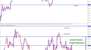 Eur Cad Investing Chart Investing Eur Usd Archives Forex Gdp
