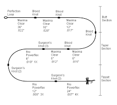 Knotted Leader Diagram Hand Tying Tapered Leaders Fly