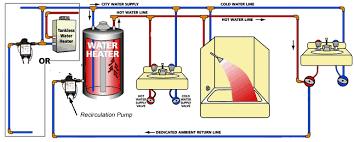 hot water recirculation pumps