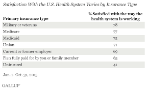 Medicare Vs Medicaid Chart Americans With Government Health Plans Most Satisfied