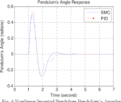 Figure 6 From Performance Comparison Between Sliding Mode