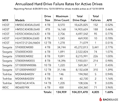 2018 Hard Drive Reliability Stats By Manufacturer And Model