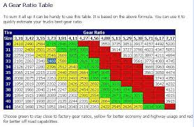 Ford 9 Inch Gear Ratios Chart Ford 9 Inch Gear Ratios Chart Mobile Discoveries
