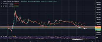 Xrp Chart Binance Trade Recommendation Ripple Xrp Hacked Hacking Finance