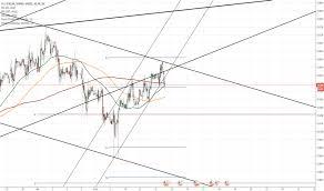 Shekel Tradingview