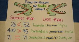Greater Than And Less Than Anchor Chart Oops I Spelled