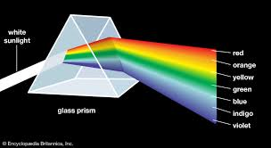 7 Colors Of Visible Light Color Definition Perception Types Facts Britannica