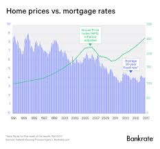 Fha 30 Year Fixed Rate Trend Chart Do Rising Mortgage Rates Trigger Lower House Prices