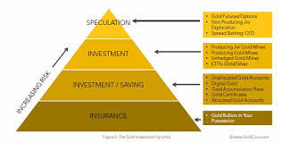 Investment Pyramid Chart 13 Ways To Invest In Gold And Their Pros And Cons