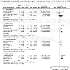Forest Plot Of Angioedema Hypotension Renal Dysfunction