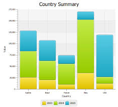Javafx Chart Animation Using Javafx Charts Bar Chart Javafx 2 Tutorials And