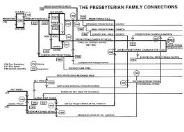 File Presbyterian Family Connections Jpg Wikimedia Commons