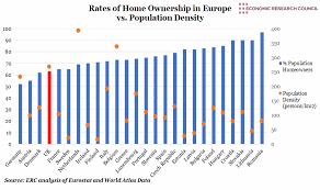 Homeownership Rate Chart Chart Of The Week European Home Ownership Vs Population