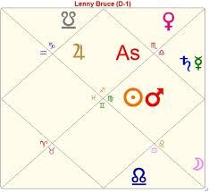 The Ruler Of The Chart In Vedic Astrology
