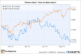 Deere Stock Chart Is Deere Company Stock Headed For A Freefall After Losing