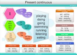 Click On Present Continuous Mind Map