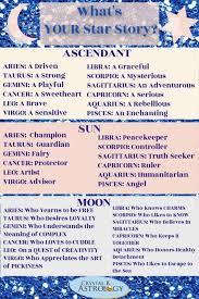 Free Personal Birth Chart Free Astrology Birth Chart Moon Sign Chart Free Astrology