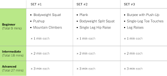 Total Gym Weight Resistance Chart The 9 Minute Strength Workout Well Guides The New York Times