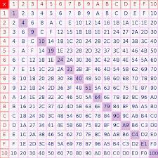 File:Hexadecimal multiplication table.svg - Wikimedia Commons
