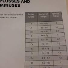 Montgomery County Semester Grade Chart New Grading Scale For Botetourt County Schools Lifestyles