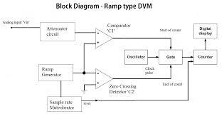 dmm block diagram the wiring diagram analog multimeter block diagram wiring diagram block diagram